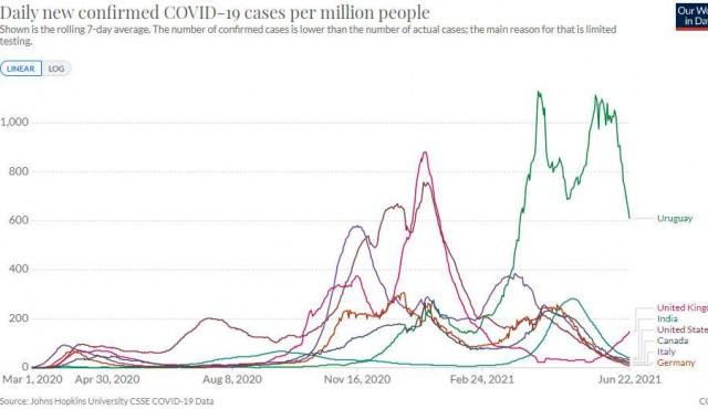 Our World in Data: datos abiertos y el impacto del covid