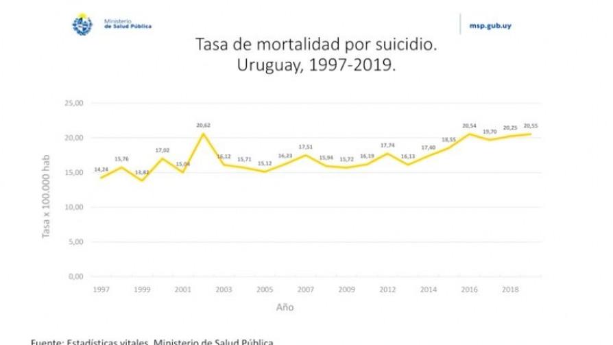 Tasa de suicidios se mantuvo igual en los últimos cuatro años - Informes - No Toquen Nada | DelSol 99.5 FM